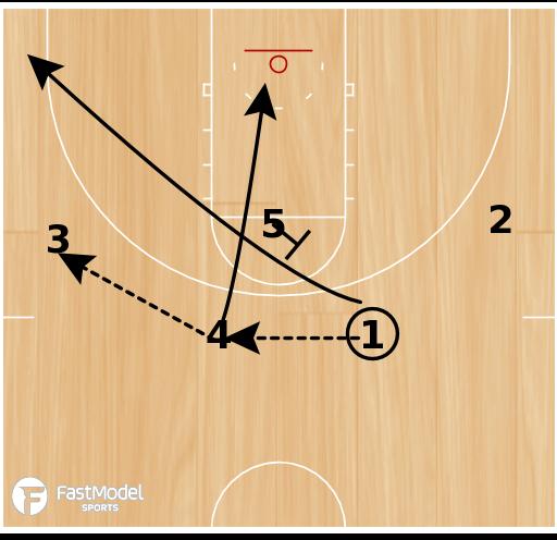 Basketball Play - knicks- 4 man pindown