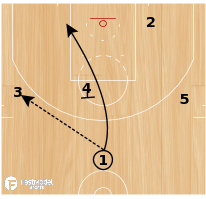 Basketball Play - Bulls Mid Ball Screen