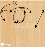Basketball Play - Up Iso