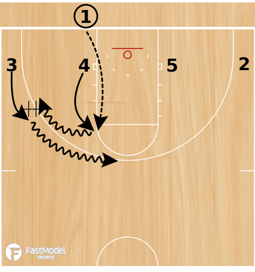 Basketball Play - Up Hand-Off