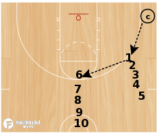 Basketball Play - Marquette Shooting