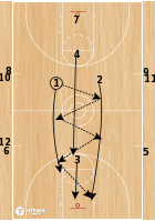 Basketball Play - 9 man break