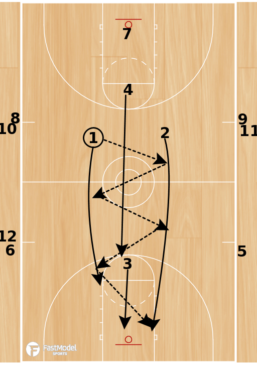 Basketball Play - 9 man break