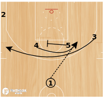 Basketball Play - NBA Play of the Day May 22: Indiana Pacers Horns Loop Flare