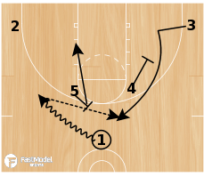 Basketball Play - Real Madrid Post Up