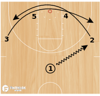 Basketball Play - Swing Dive