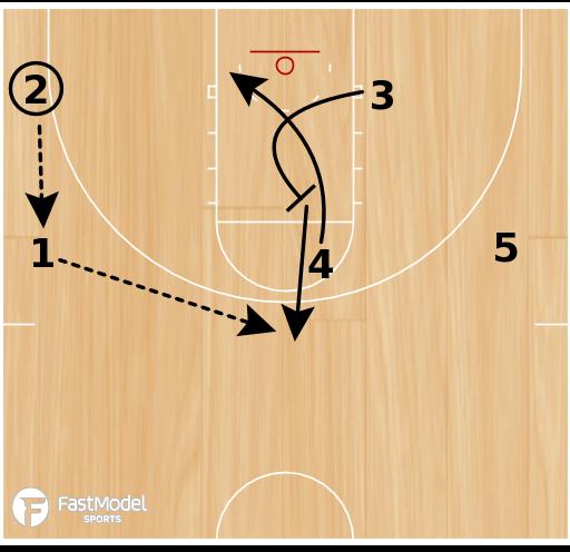 Basketball Play - New Jersey Box