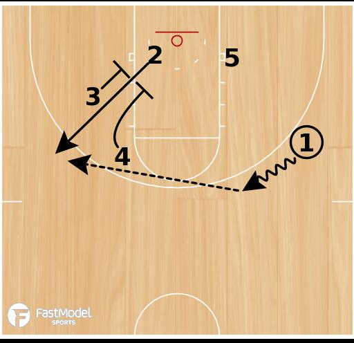 Basketball Play - Power