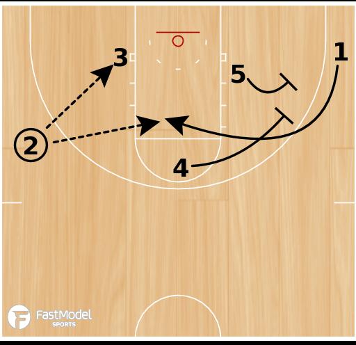 Basketball Play - Kentucky Cross