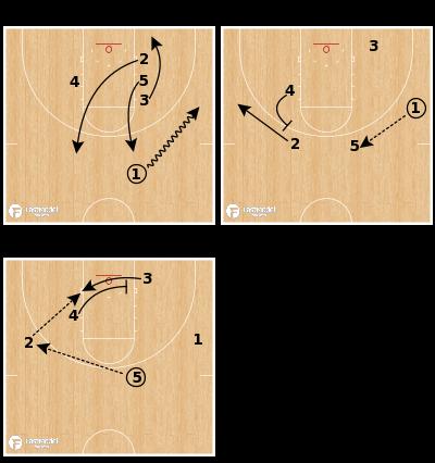 Basketball Play - Triple - Flare - Cross