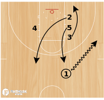 Basketball Play - Triple - Flare - Cross