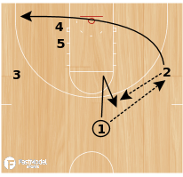 Basketball Play - Cincy Iso