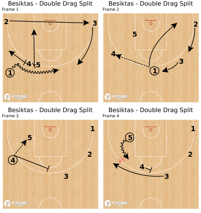 Basketball Play - Besiktas - Double Drag Split