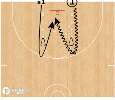 Basketball Play - Game Like Drills for Pregame Warm Up