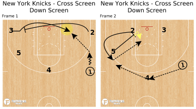 Basketball Play - New York Knicks - Cross Screen Down Screen