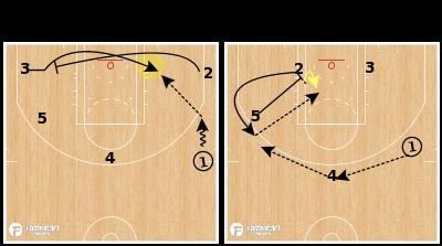 Basketball Play - New York Knicks - Cross Screen Down Screen