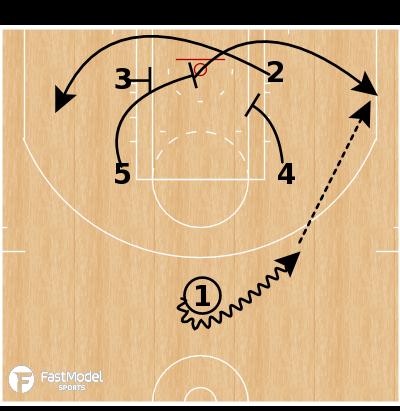 Basketball Play - Baseline Fist