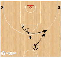 Basketball Play - Fenerbahce - Horns 2 Gate