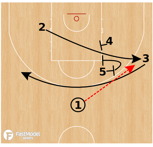 Basketball Play - Fenerbahce - Horns 2 Gate
