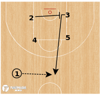 Basketball Play - Besiktas - Box Wheel