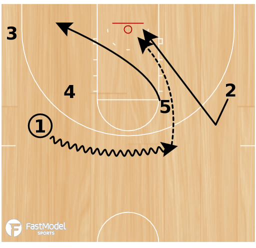 Basketball Play - Virginia - Backdoor Cut (Quick Hitter)