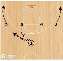 Basketball Play - Iowa State- Guard Screen for 3pt Shot
