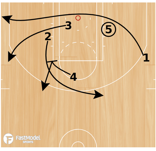 Basketball Play - Play of the Day 03-16-2011: Box Triple