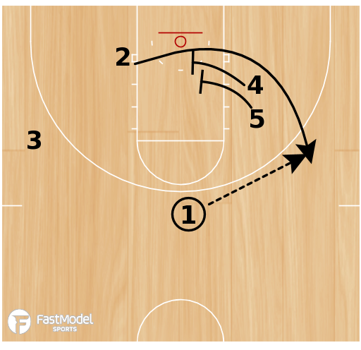 Basketball Play - UAlbany- Double Stagger