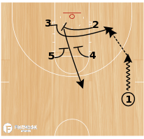 Basketball Play - NC State- Box Post