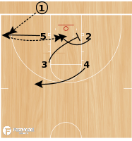 Basketball Play - Cal Poly- Box Curl