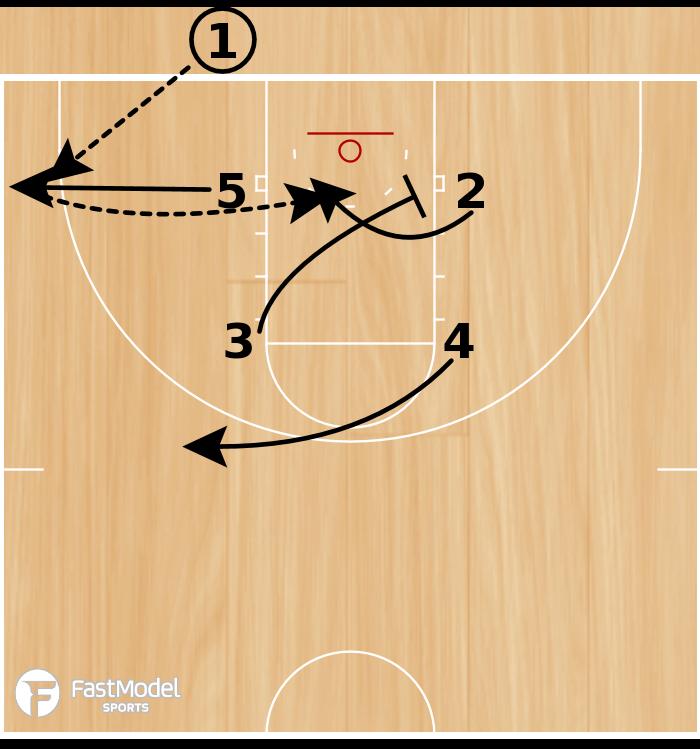 Basketball Play - Cal Poly- Box Curl
