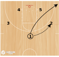 Basketball Play - Tennessee- Side Ball Screen w/Backdoor