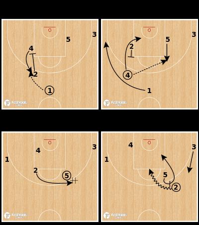 Basketball Play - Elbow Pitch Options - Zalgiris Kaunas