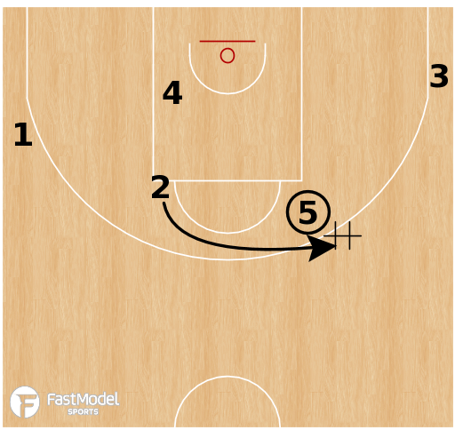 Basketball Play - Elbow Pitch Options - Zalgiris Kaunas