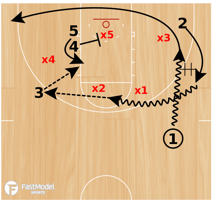 Basketball Play - Stack Thru