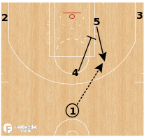 "Basketball Play - Charlotte Hornets - ""Elbow 5"""