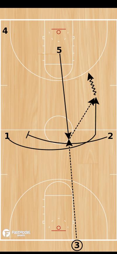 Basketball Play - EOG Full Court