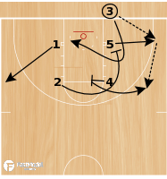 Basketball Play - Loop Flare