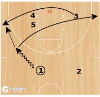 Basketball Play - Post Rub & Iso