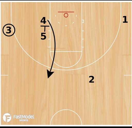 Basketball Play - Post Rub & Iso