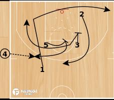 Basketball Play - NBA Play of the Day May 27: San Antonio Spurs EOG