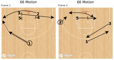 Basketball Play - 66 Motion