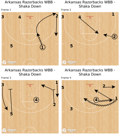 Basketball Play - Arkansas Razorbacks WBB - Shaka Down