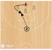 Basketball Play - Schrempf Shooting