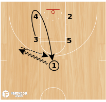 Basketball Play - Zipper 3