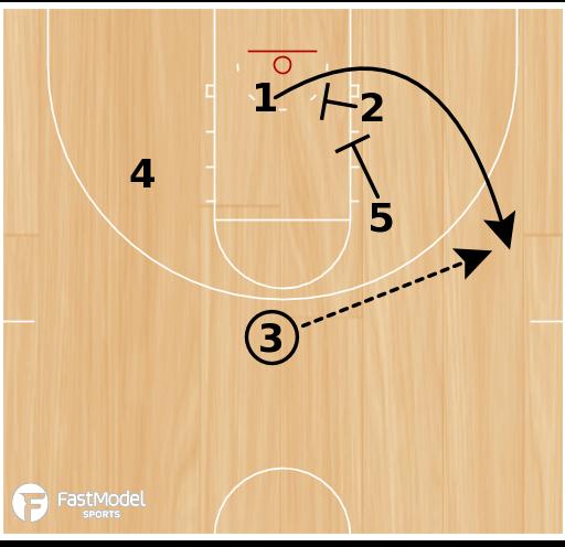 Basketball Play - Zipper 3