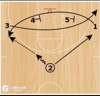 Basketball Play - 1 Baseline Double