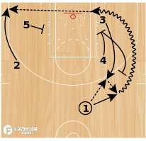 Basketball Play - Quick Rip