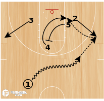 Basketball Play - Quick Post