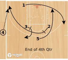 Basketball Play - Triangle Late Game